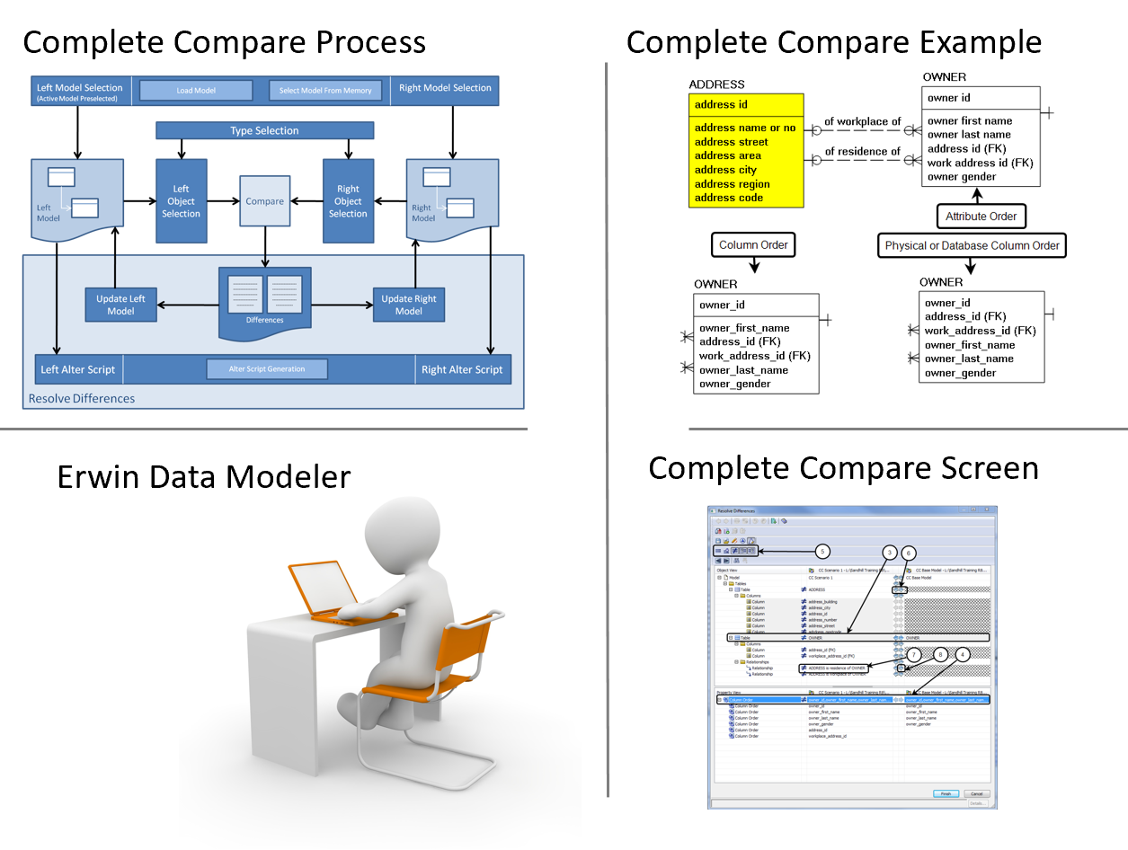 Why bother getting Data Modeling training?  – Featured Image