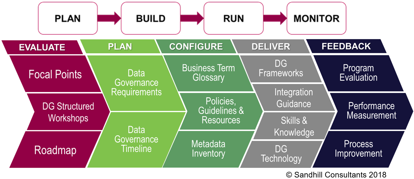 It's about Managing Data Governance! – Featured Image