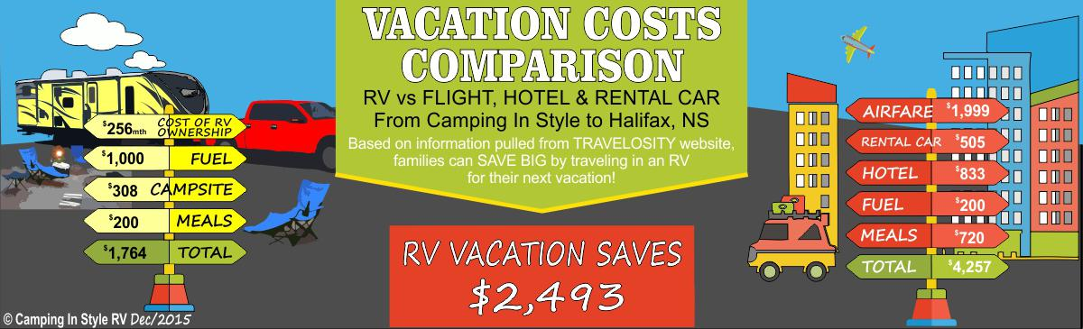 RV Vacation Comparison